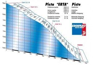 erta_diagramma