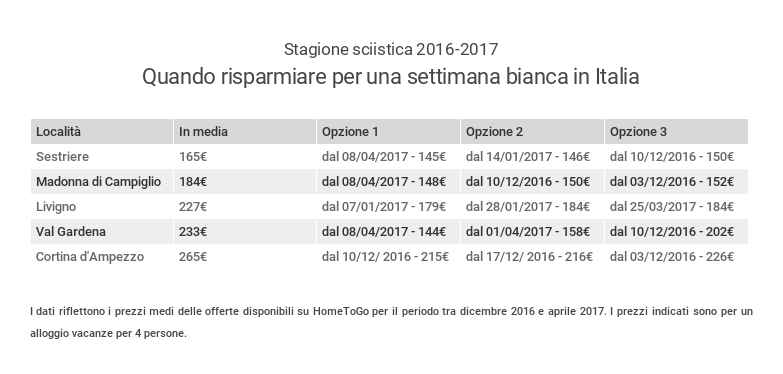 prezzi_stagionesciistica2016-17_quandorisparmiareitalia_hometogo1